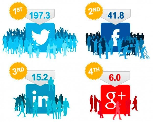 Main Social Networks