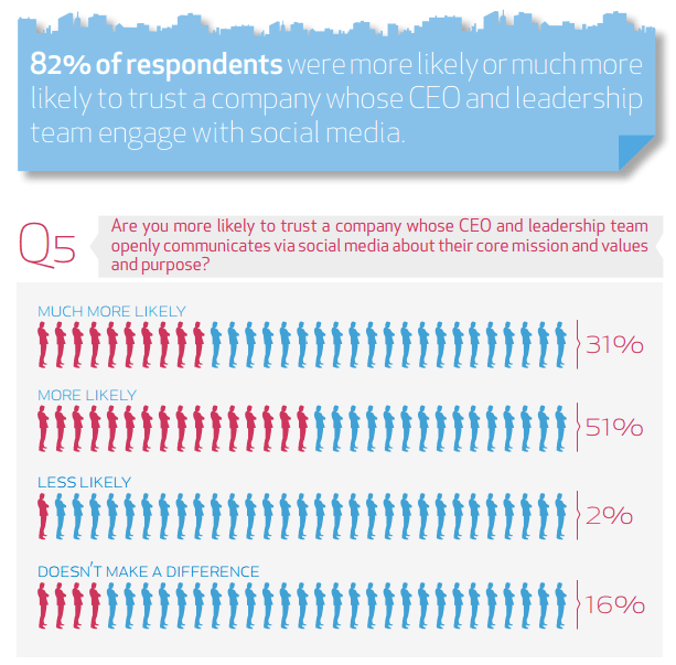 Q5 Trust ceos more through social media