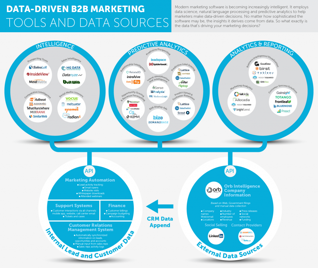 b2b marketing tools
